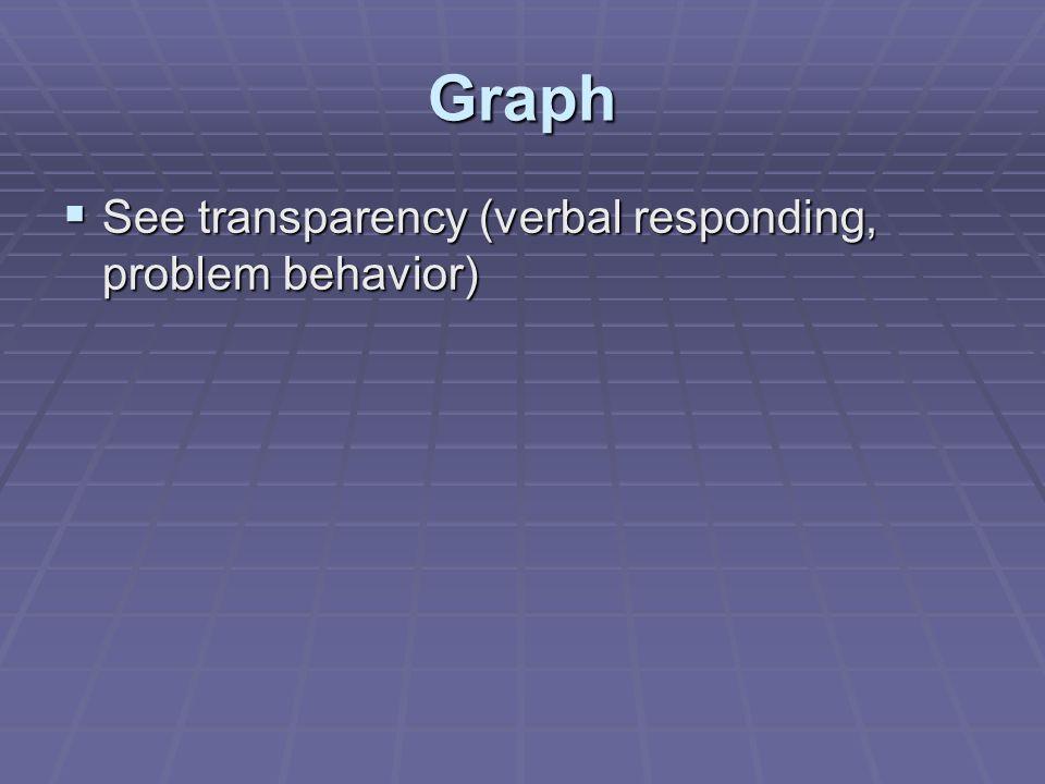 Graph  See transparency (verbal responding, problem behavior)