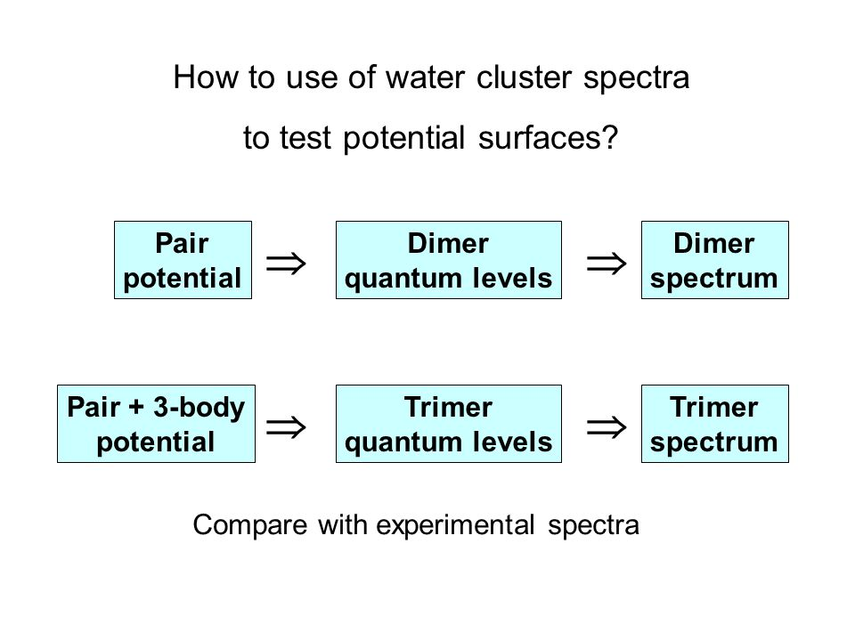 How to use of water cluster spectra to test potential surfaces? Pair potential Dimer quantum levels Dimer spectrum Pair + 3-body potential Trimer quan