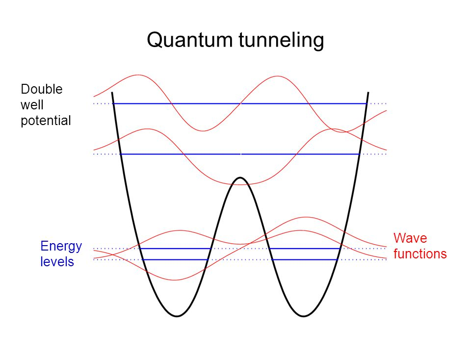 Quantum tunneling Double well potential Energy levels Wave functions