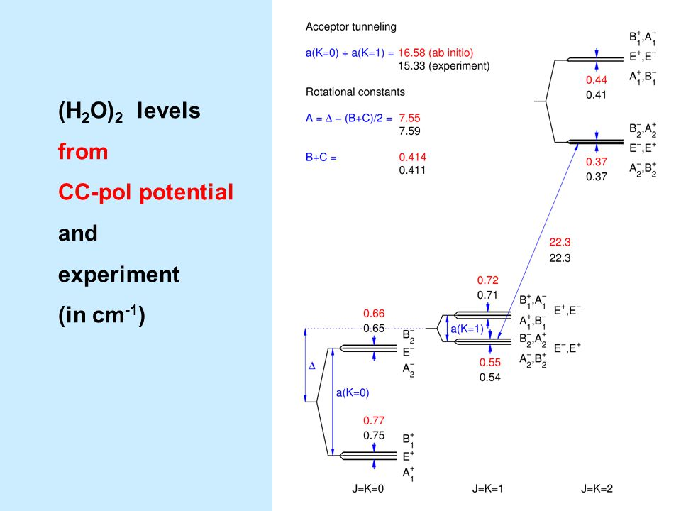 (H 2 O) 2 levels from CC-pol potential and experiment (in cm -1 )