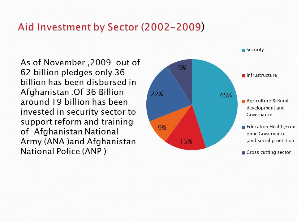As of November,2009 out of 62 billion pledges only 36 billion has been disbursed in Afghanistan.Of 36 Billion around 19 billion has been invested in security sector to support reform and training of Afghanistan National Army (ANA )and Afghanistan National Police (ANP )