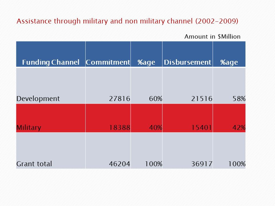 Amount in $Million Funding ChannelCommitment%ageDisbursement%age Development2781660%2151658% Military1838840%1540142% Grant total46204100%36917100% Assistance through military and non military channel (2002-2009)