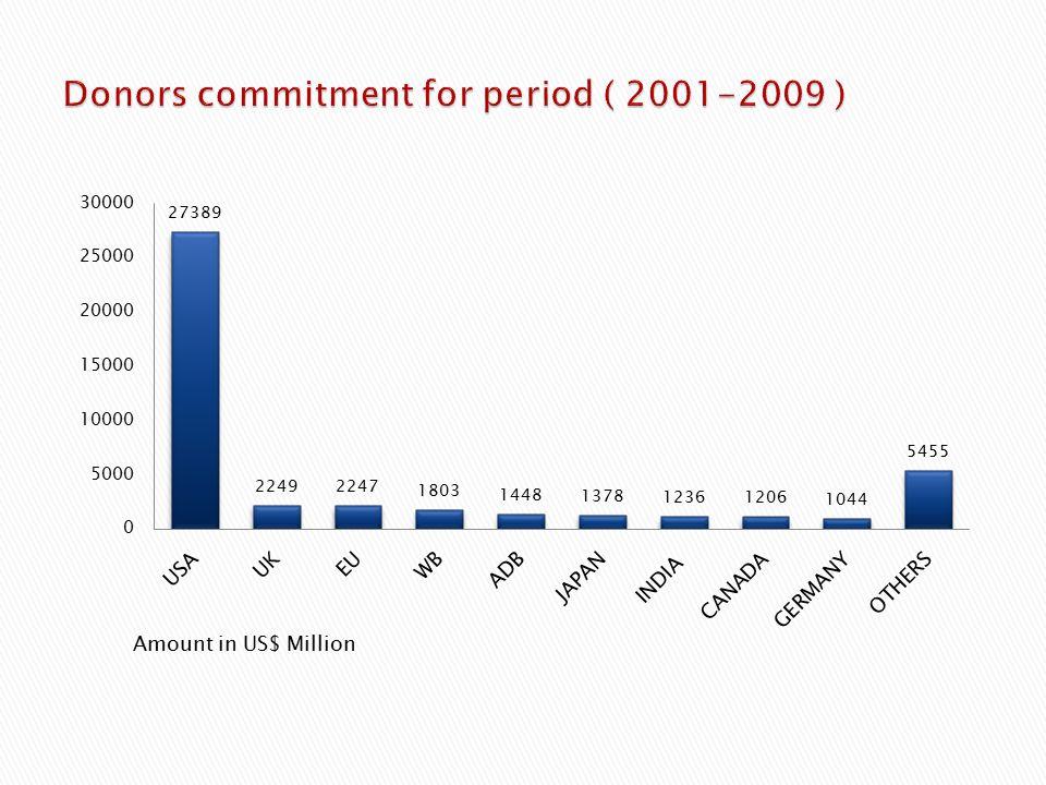 Amount in US$ Million