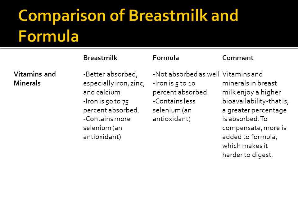 BreastmilkFormulaComment Vitamins and Minerals -Better absorbed, especially iron, zinc, and calcium -Iron is 50 to 75 percent absorbed.