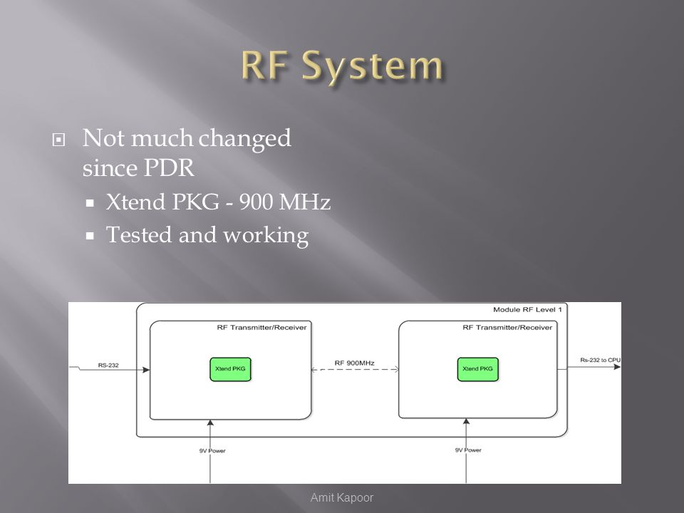  Not much changed since PDR  Xtend PKG - 900 MHz  Tested and working Amit Kapoor