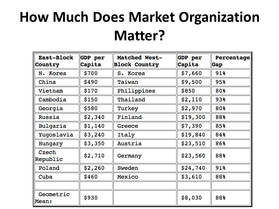 How Much Does Market Organization Matter