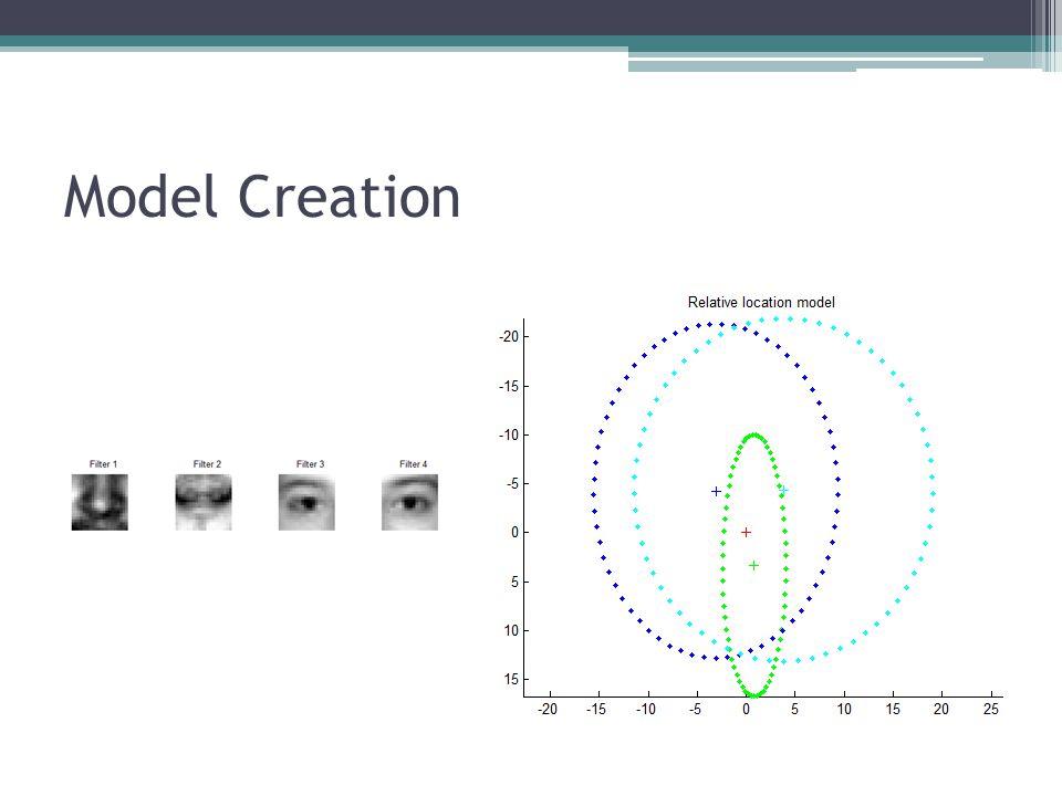 Model Creation
