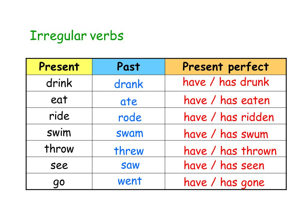 PresentPastPresent perfect drink eat ride swim throw see go Irregular verbs drank have / has drunk ate have / has eaten rode have / has ridden swam have / has swum threwhave / has thrown saw have / has seen went have / has gone