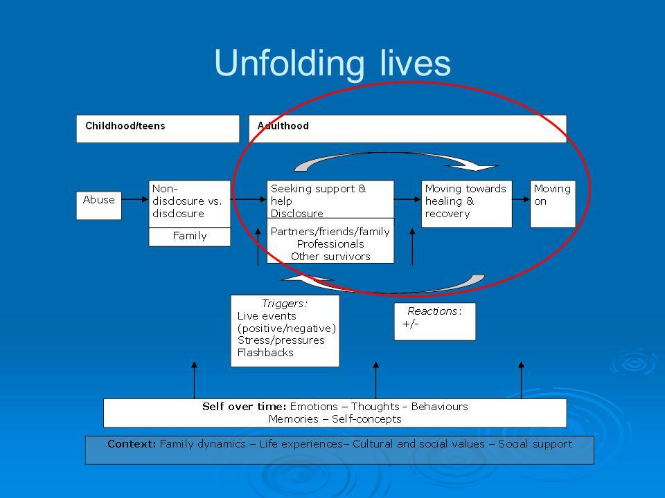 Unfolding lives