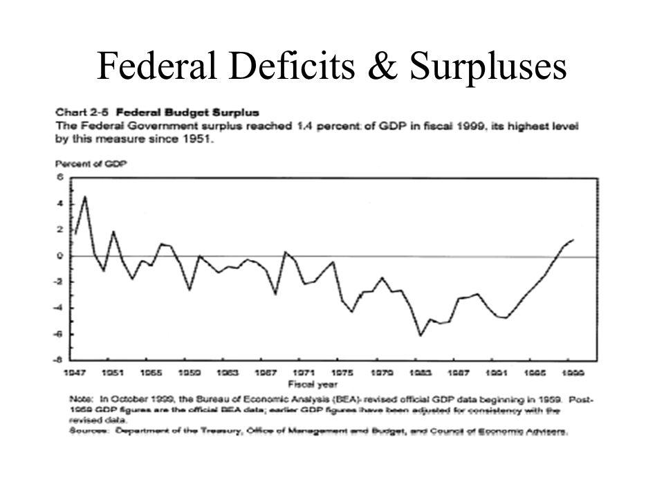 Federal Deficits & Surpluses