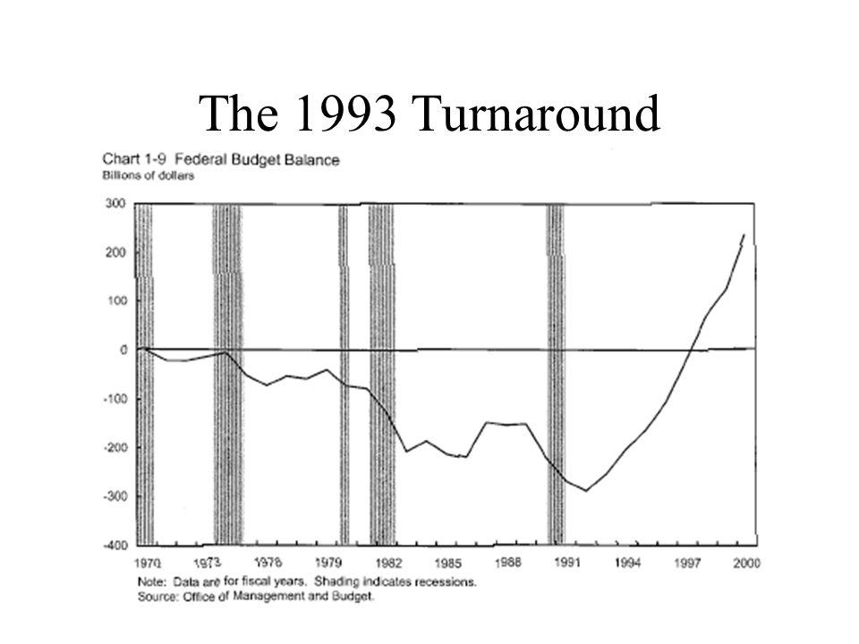 The 1993 Turnaround