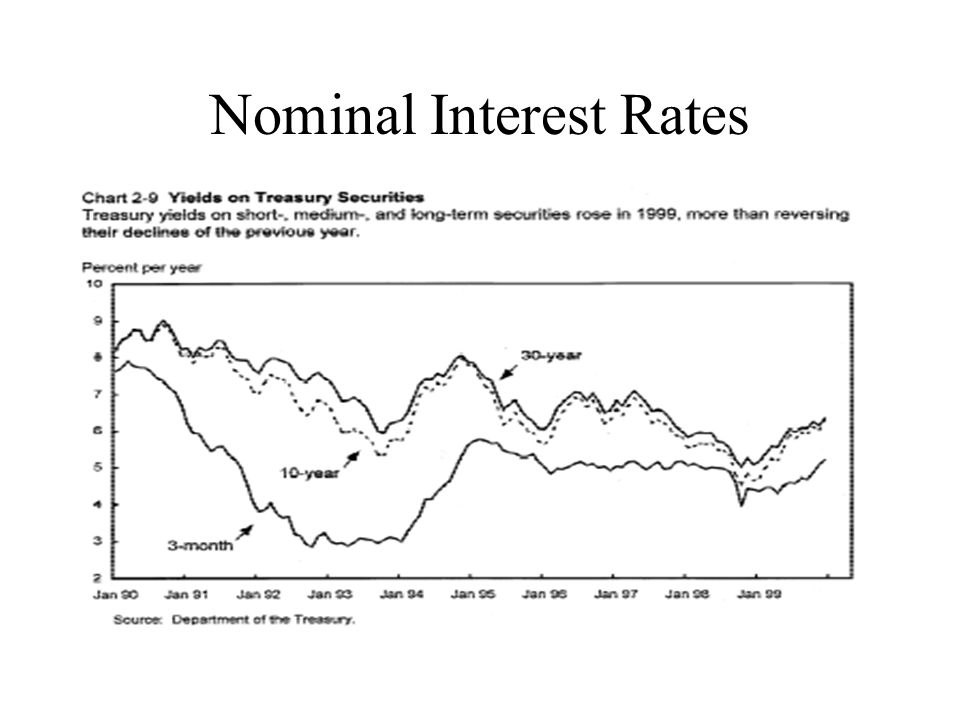Nominal Interest Rates