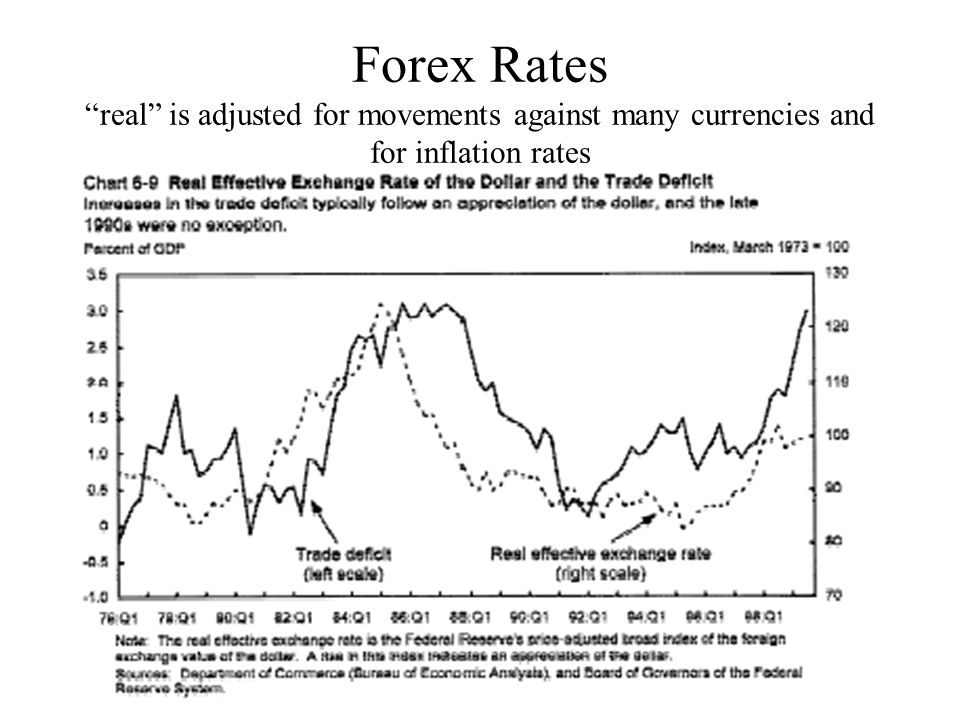 """Forex Rates """"real"""" is adjusted for movements against many currencies and for inflation rates"""
