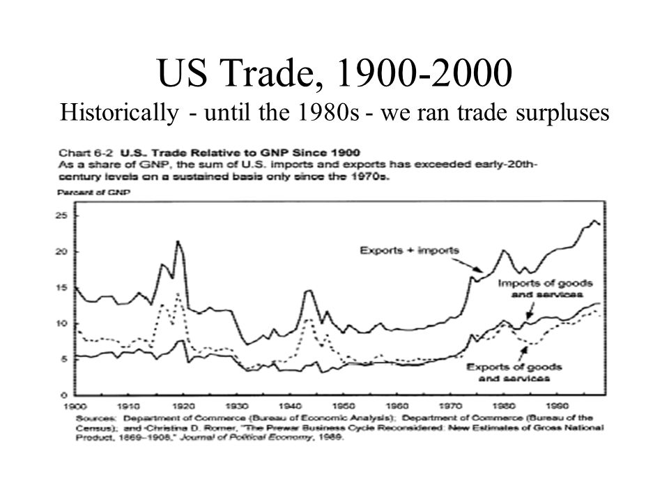 US Trade, 1900-2000 Historically - until the 1980s - we ran trade surpluses