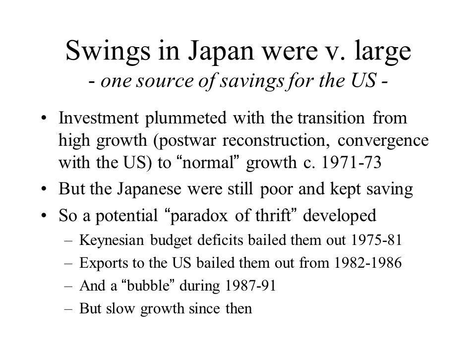 Swings in Japan were v.