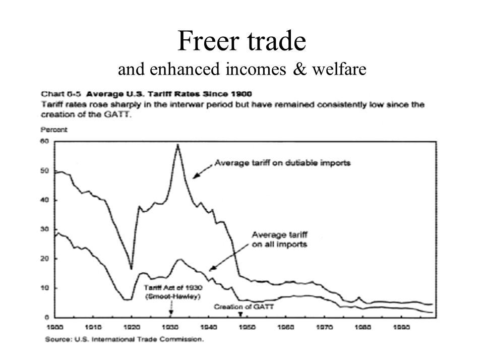 Freer trade and enhanced incomes & welfare