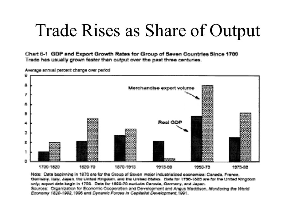 Trade Rises as Share of Output