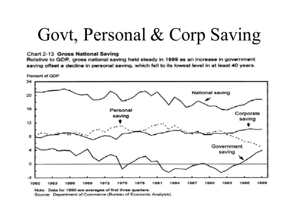 Govt, Personal & Corp Saving