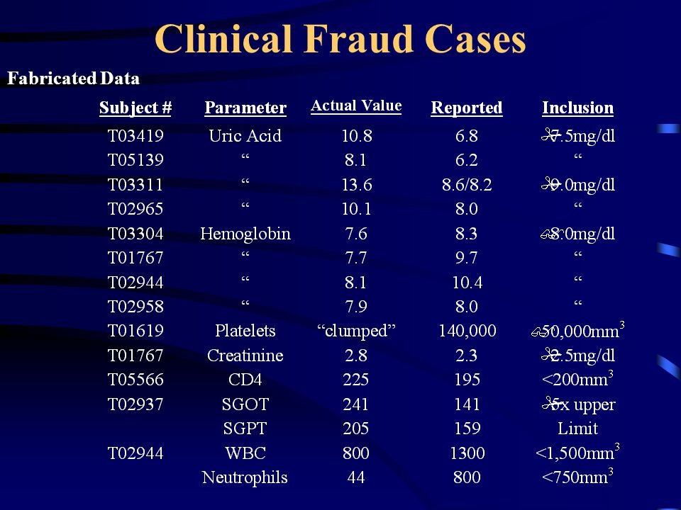 Clinical Fraud Cases Fabricated Data