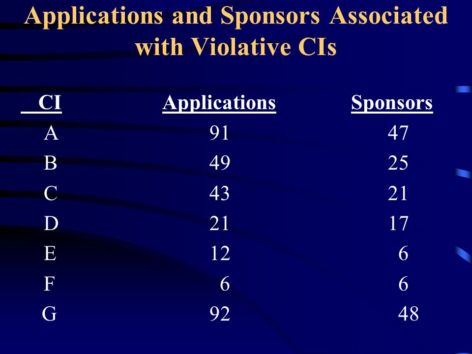 Applications and Sponsors Associated with Violative CIs CIApplicationsSponsors A91 47 B49 25 C43 21 D21 17 E12 6 F 6 6 G9248