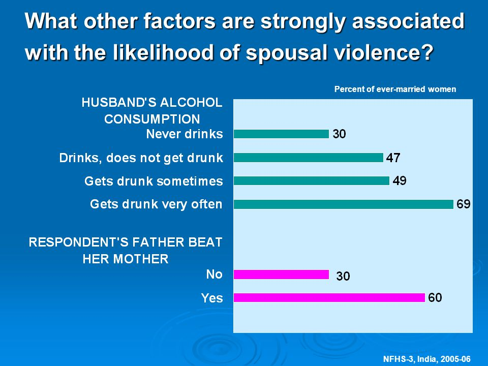 NFHS-3, India, 2005-06 What other factors are strongly associated with the likelihood of spousal violence.