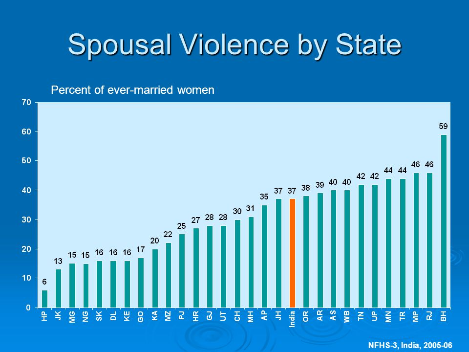 NFHS-3, India, Spousal Violence by State Percent of ever-married women
