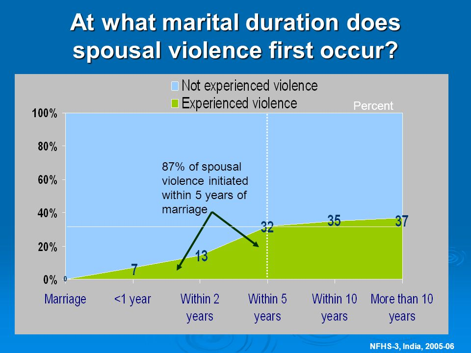 NFHS-3, India, At what marital duration does spousal violence first occur.