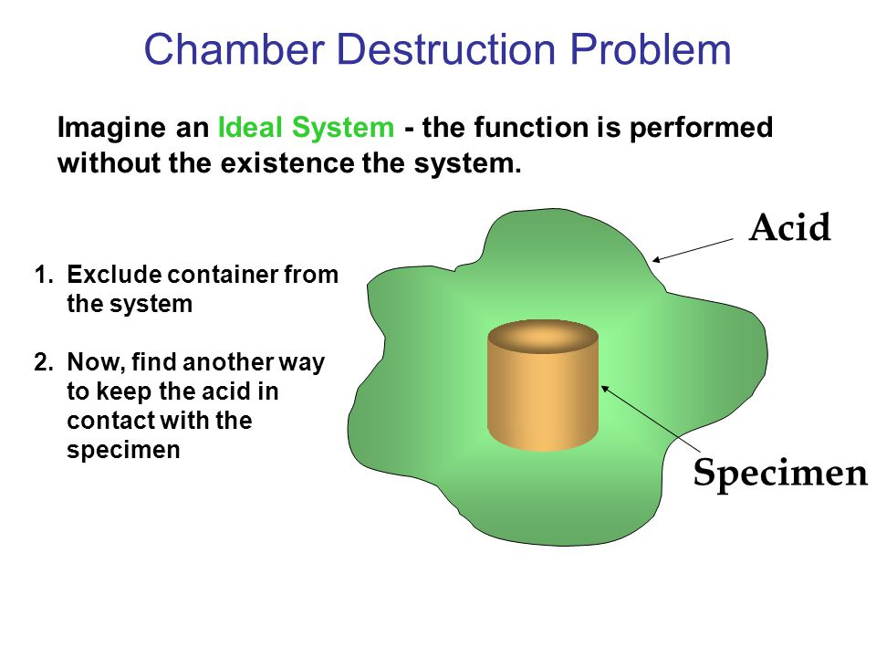 Acid Specimen Chamber Destruction Problem 1.Exclude container from the system 2.Now, find another way to keep the acid in contact with the specimen Imagine an Ideal System - the function is performed without the existence the system.