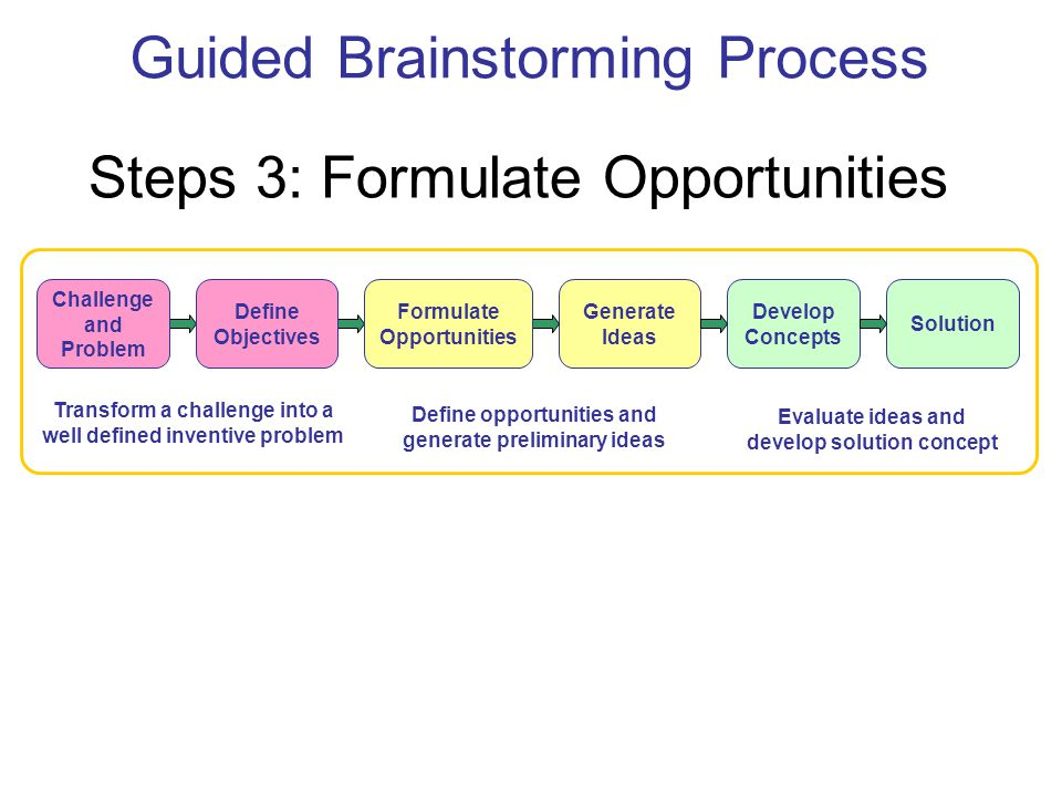 Guided Brainstorming Process Transform a challenge into a well defined inventive problem Define opportunities and generate preliminary ideas Evaluate ideas and develop solution concept Generate Ideas Develop Concepts Solution Challenge and Problem Steps 3: Formulate Opportunities Define Objectives Formulate Opportunities
