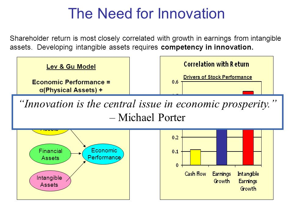 The Need for Innovation Lev & Gu Model Economic Performance = α(Physical Assets) + β(Financial Assets) + δ(Intangible Assets) Drivers of Stock Perform