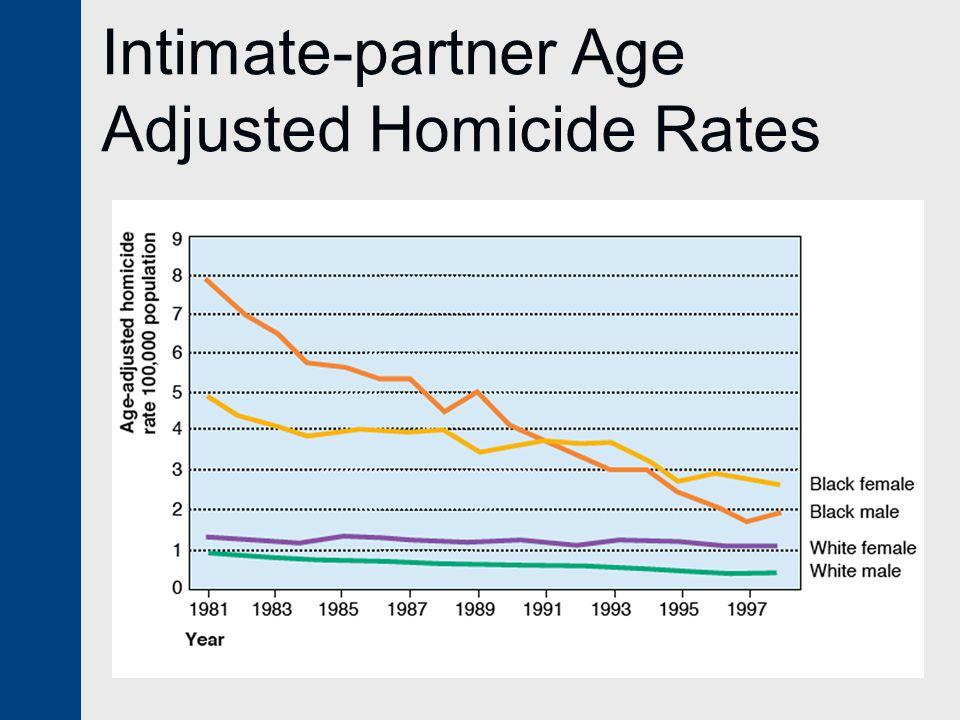 Intimate-partner Age Adjusted Homicide Rates