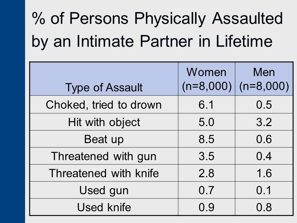% of Persons Physically Assaulted by an Intimate Partner in Lifetime Type of Assault Women (n=8,000) Men (n=8,000) Choked, tried to drown6.10.5 Hit wi