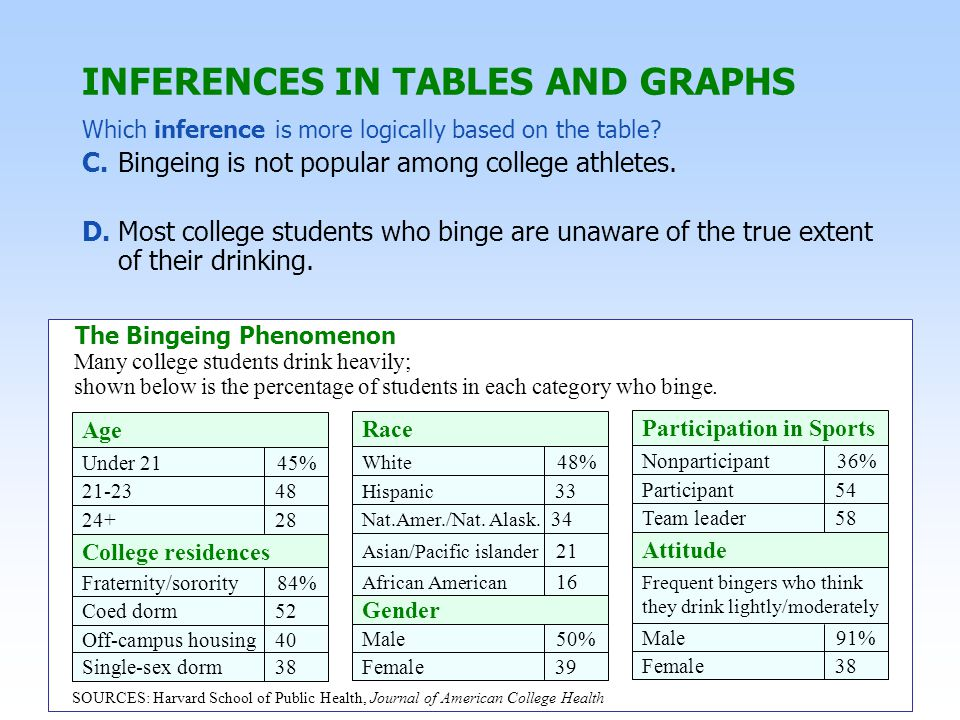 INFERENCES IN TABLES AND GRAPHS C. Bingeing is not popular among college athletes.