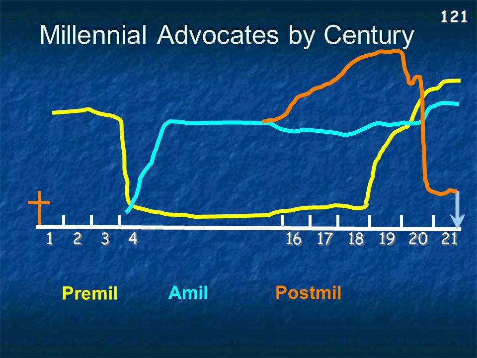 Millennial Advocates by Century 1 1 121 2 2 3 3 4 4 16 18 19 20 17 21 Premil AmilPostmil