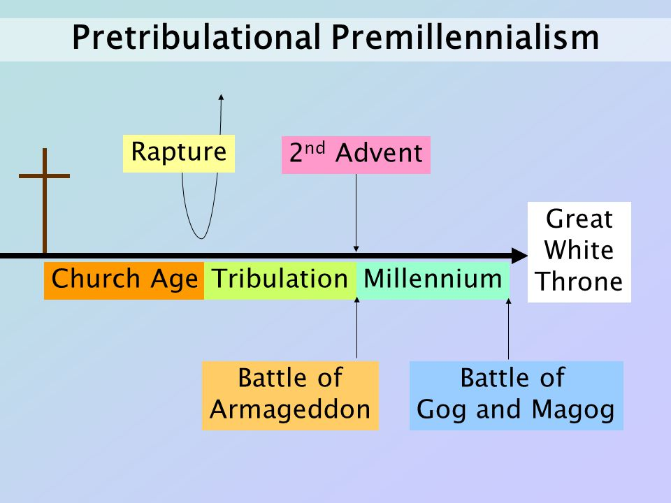 Church AgeTribulationMillennium Rapture 2 nd Advent Battle of Armageddon Battle of Gog and Magog Great White Throne Pretribulational Premillennialism