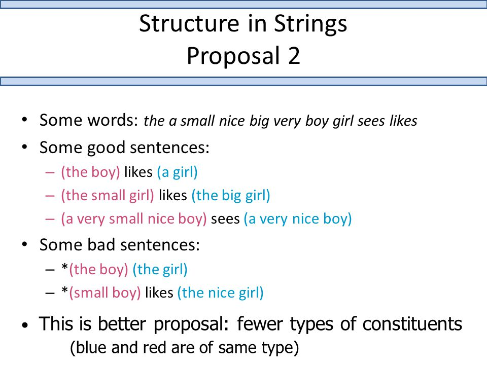 Structure in Strings Proposal 2 Some words: the a small nice big very boy girl sees likes Some good sentences: – (the boy) likes (a girl) – (the small girl) likes (the big girl) – (a very small nice boy) sees (a very nice boy) Some bad sentences: – *(the boy) (the girl) – *(small boy) likes (the nice girl) This is better proposal: fewer types of constituents (blue and red are of same type)