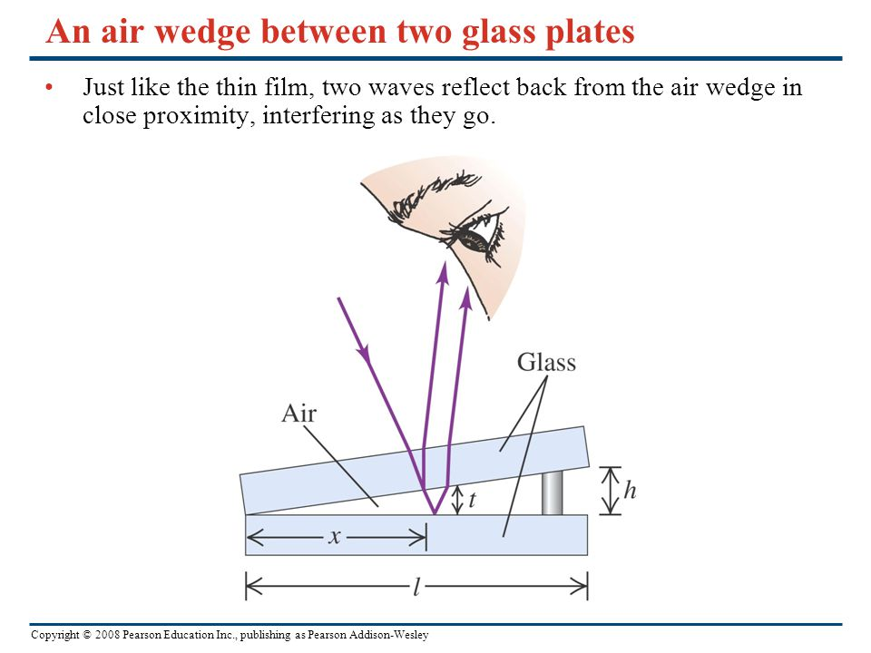 Copyright © 2008 Pearson Education Inc., publishing as Pearson Addison-Wesley An air wedge between two glass plates Just like the thin film, two waves