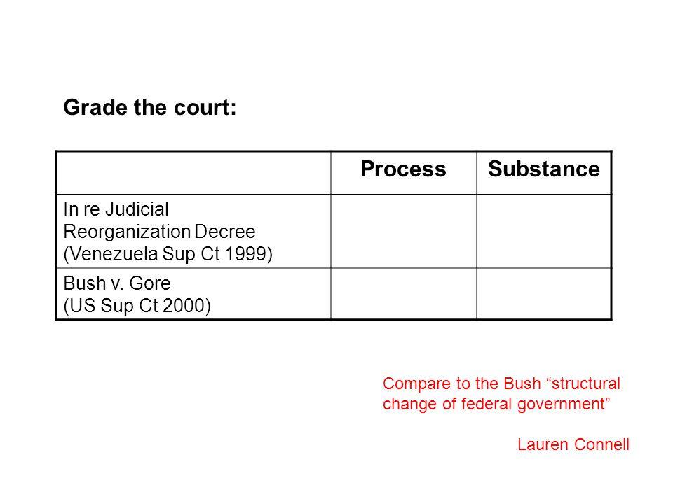 ProcessSubstance In re Judicial Reorganization Decree (Venezuela Sup Ct 1999) Bush v.