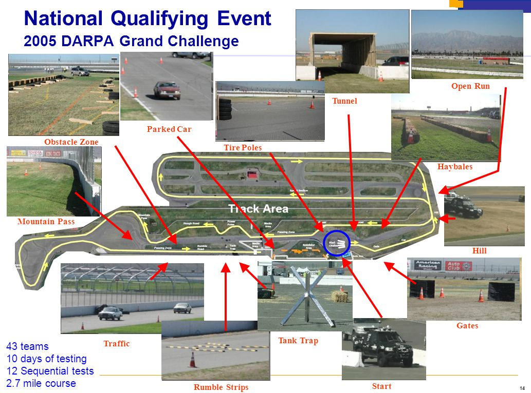 14 43 teams 10 days of testing 12 Sequential tests 2.7 mile course Rumble Strips Traffic Tank Trap Gates Haybales Tunnel Tire Poles Parked Car Open Run Obstacle Zone Mountain Pass Start Hill National Qualifying Event 2005 DARPA Grand Challenge