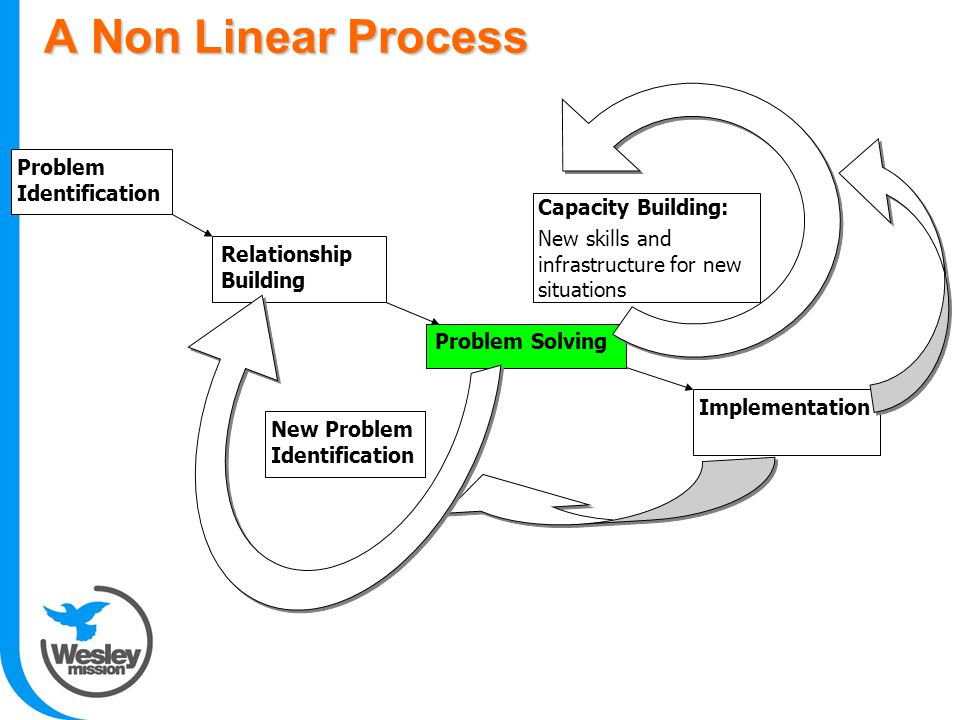 A Non Linear Process Relationship Building Problem Solving Capacity Building: New skills and infrastructure for new situations Implementation New Problem Identification Problem Identification