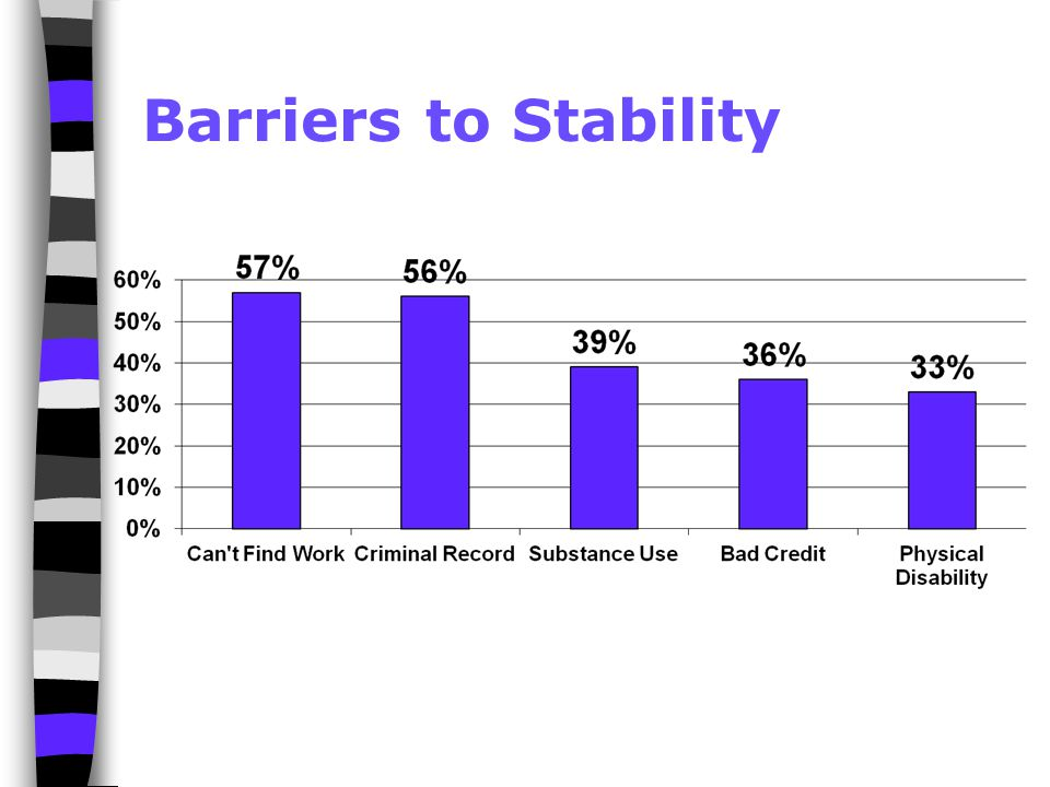 Barriers to Stability