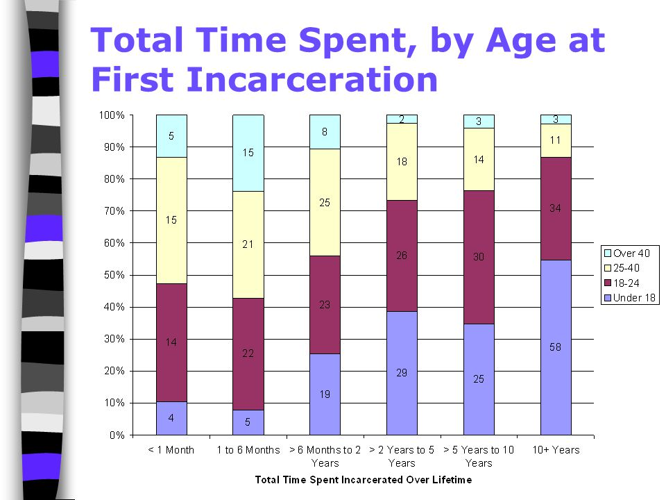 Total Time Spent, by Age at First Incarceration