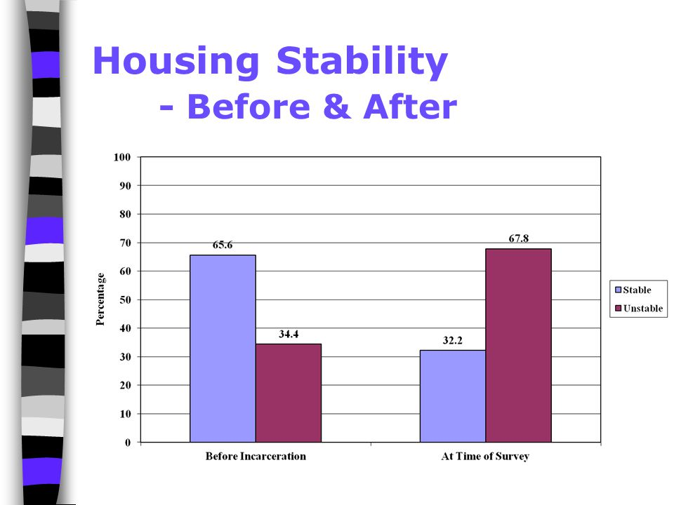 Housing Stability - Before & After