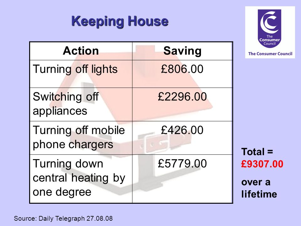 Keeping House ActionSaving Turning off lights£806.00 Switching off appliances £2296.00 Turning off mobile phone chargers £426.00 Turning down central heating by one degree £5779.00 Total = £9307.00 over a lifetime Source: Daily Telegraph 27.08.08