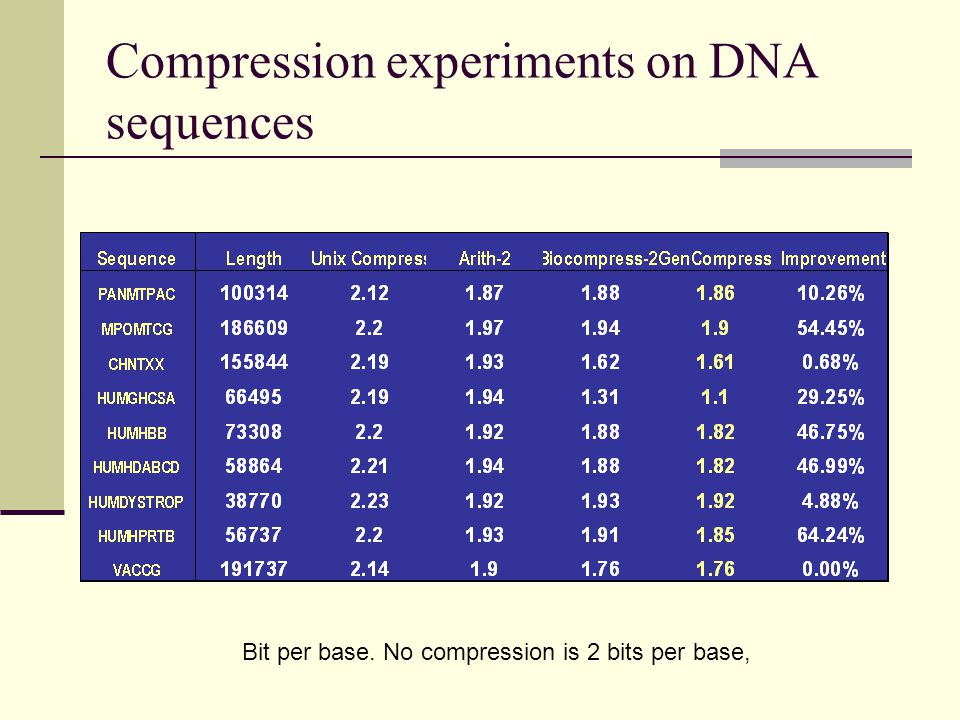 Compression experiments on DNA sequences Bit per base. No compression is 2 bits per base,