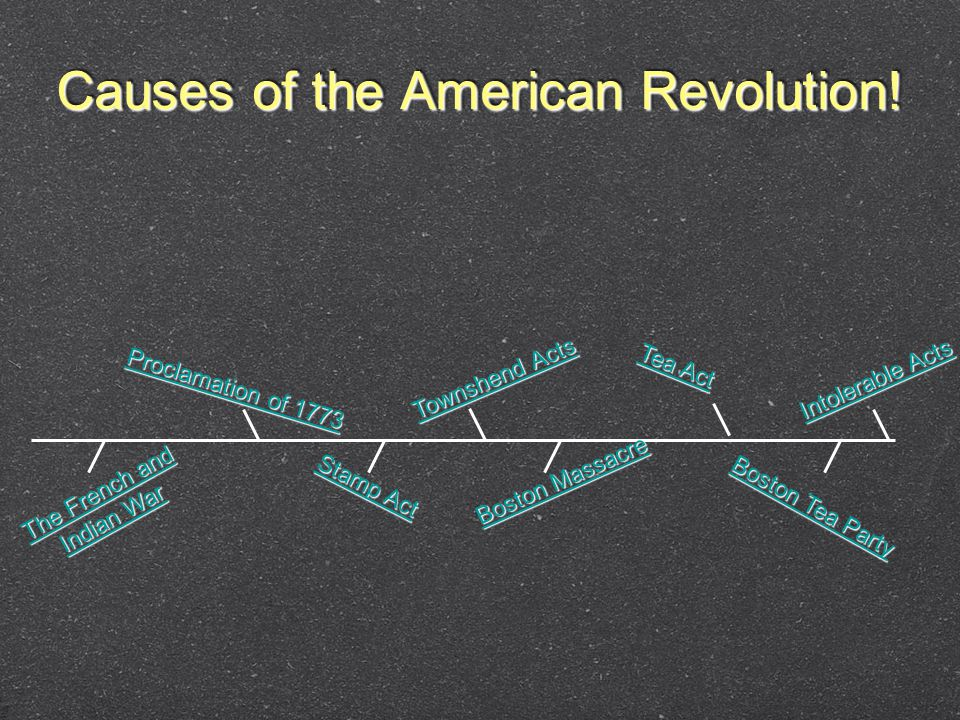 Causes of the American Revolution.