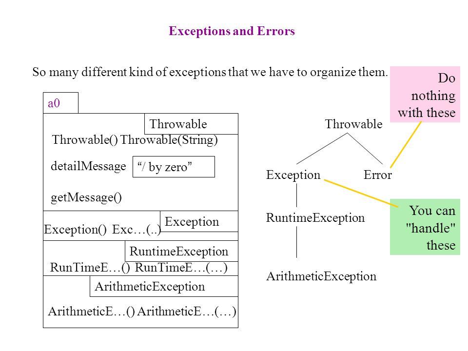 02 /** Illustrate exception handling */ 03 public class Ex { 04 public static void first() { 05 second(); 06 } 07 08 public static void second() { 09 third(); 10 } 11 12 public static void third() { 13 int x= 5 / 0; 14 } 15 } ArithmeticException: / by zero at Ex.third(Ex.java:13) at Ex.second(Ex.java:9) at Ex.first(Ex.java:5) at sun.reflect.NativeMethodAccessorImpl.invoke0(Native Method) at sun.reflect.NativeMethodAccessorImpl.invoke(…) at sun.reflect.DelegatingMethodAccessorImpl.invoke(…) at java.lang.reflect.Method.invoke(Method.java:585) Class: Call Output AE a0 AE a0 AE a0 Ex.first();