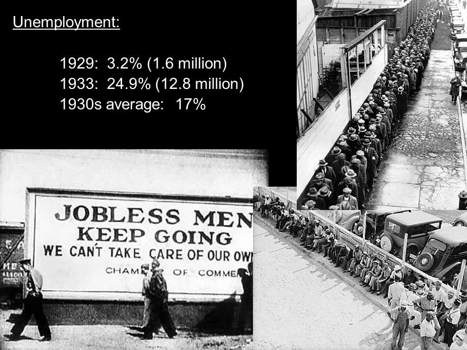 Unemployment: 1929: 3.2% (1.6 million) 1933: 24.9% (12.8 million) 1930s average: 17%