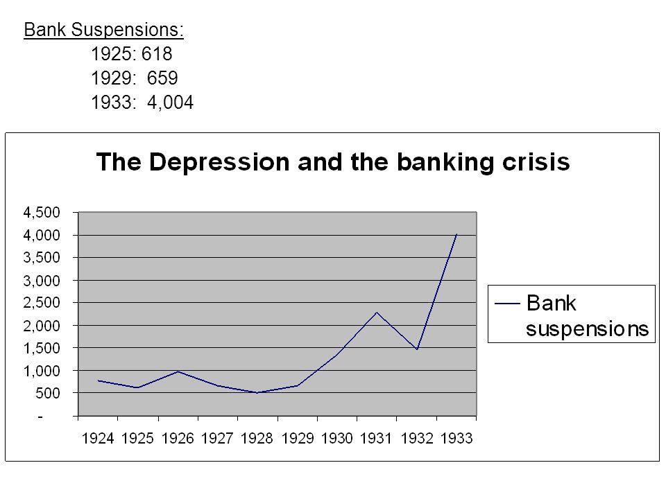 Bank Suspensions: 1925: 618 1929: 659 1933: 4,004