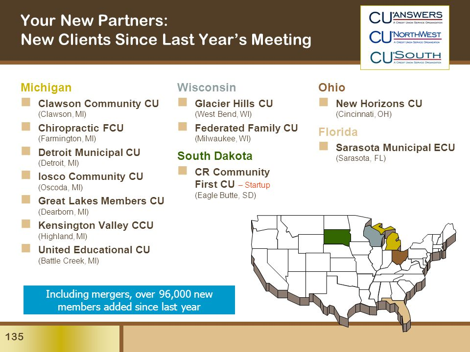 135 Michigan Clawson Community CU (Clawson, MI) Chiropractic FCU (Farmington, MI) Detroit Municipal CU (Detroit, MI) Iosco Community CU (Oscoda, MI) Great Lakes Members CU (Dearborn, MI) Kensington Valley CCU (Highland, MI) United Educational CU (Battle Creek, MI) Your New Partners: New Clients Since Last Year's Meeting Wisconsin Glacier Hills CU (West Bend, WI) Federated Family CU (Milwaukee, WI) South Dakota CR Community First CU – Startup (Eagle Butte, SD) Ohio New Horizons CU (Cincinnati, OH) Florida Sarasota Municipal ECU (Sarasota, FL) Including mergers, over 96,000 new members added since last year
